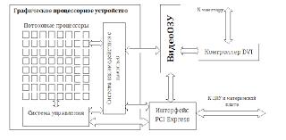 Дипломная работа посвящена сравнению конвективного и  Настоящая дипломная работа посвящена сравнению конвективного и одноступенчатого термоэлектрического способов охлаждения персонального компьютера
