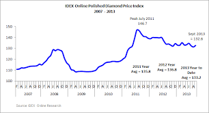 Diamond Price Chart Over Time Idex Online Research Polished Diamond Prices Rise 1 In