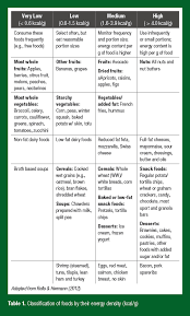 Athletic Food Chart Weight Management For Athletes And Active Individuals