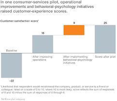 Customer Services Experience The Ceo Guide To Customer Experience Mckinsey