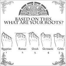 Discover Your Heritage Roots Based On The Shape Length Of