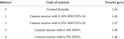 Cement Density Chart Densities Of Cement Mortar Paste Download Table