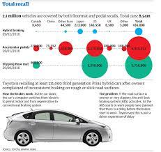 Toyota recalls across the world: full list so far | News ...