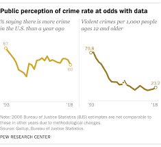 5 Facts About Crime In The U S Pew Research Center