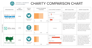 Best And Worst Charities Chart Comparing Top And Standout Charities Animal Charity Evaluators