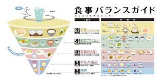 「食事バランス」の画像検索結果