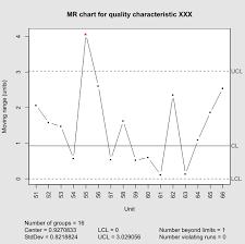 Shewhart Individuals Control Chart Wikipedia