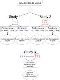 Study Chart For Students Flow Chart Of The Study Design Study 1 And Study 2 Examine