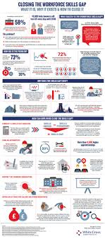 skills possessed how to close the workforce skills gap infographic infographic