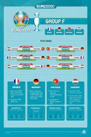 EURO 2020 Group F: Clash of strong competitors