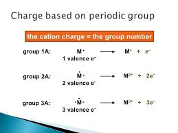 Chapter 3 Ionic Compounds. - ppt video online download