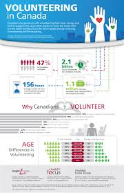 part one volunteering in infographic from imagine imgn g v vounteeringinfographics d