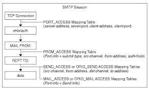 chapter 9 designing a secure messaging server this diagram shows how pre smtp accept filtering is activated in the mail acceptance process