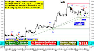 Indian Stock Market Intraday Charts Free Best Intraday Tips Stock Tips Share Trading Tips On