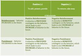B F Skinners Positive Negative Reinforcement Punishment