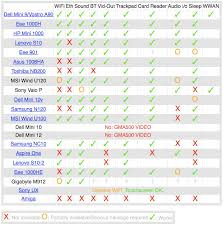 Os X Compatibility Chart Mac Os X Netbook Compatibility Chart