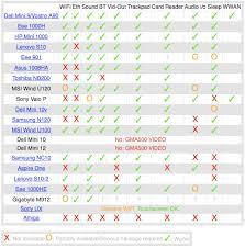 Mac Os X Chart Mac Os X Netbook Compatibility Chart