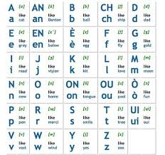 Here, you get the phonetics, pronunciation, audio, accents, chart, pdf and more. Learn Haitian Creole French Alphabet Letters Pronunciation Haitian Creole Haiti History French Alphabet