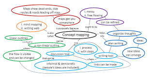 essay mapping best ideas about mind map mind maps how to plan  essay ideas concept essay ideas