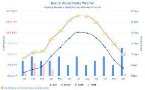 Boston United States Weather 2020 Climate And Weather In