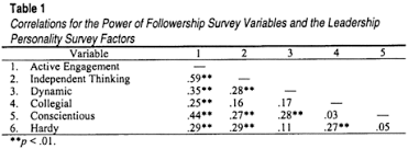 leadership and followership same animal different spots  correlations for the power of followership survey variables and the leadership personality survey
