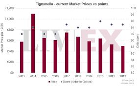 Tignanello Recent Vintage Value Liv Ex