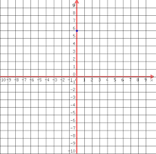 Solution Y X 6 Graph The Following Equation And Identify