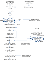 Control Of Nonconforming Product Flow Chart Cream Cheese Production Flow Chart Download Scientific