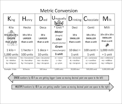 Kiloliter Conversion Chart 19 Metric Conversion Chart Templates Free Word Pdf Formats
