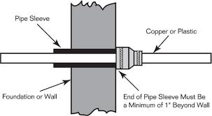 fernco flexible pipe sleeve seals fernco us