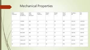 En19 Material Hardness Chart En19 Steel Its Properties And Application