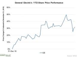 Why General Electric Stock Plunged 7 Last Week Market