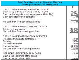 format of cash flow statements cash flow statement example