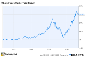 Safeway Stock Price Chart Why I Finally Bought Whole Foods Stock The Motley Fool
