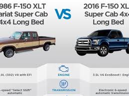 1986 versus 2016 the ford f 150 through the years