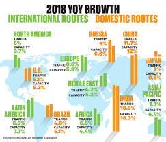 Global Air Traffic Growth Outpaced Capacity Growth In 2018