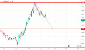 Chart Usd Eur Usd Eur Chart Dollar Euro Rate Tradingview India