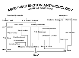 Anthropology Chart History Of Anthropology One Does Not Simply Write About