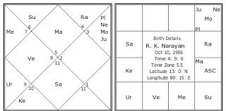 R K Narayan Birth Chart R K Narayan Kundli Horoscope