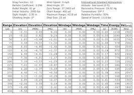 Rifle Barrel Twist Rate Chart Meticulous Ar 15 Barrel Twist Rate Chart Barrel Twist Rate