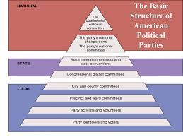 Political Party Chart Political Parties Chapter 12 Oconnor And Sabato American
