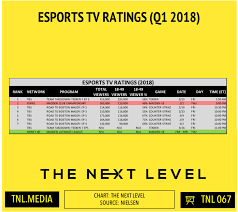 Daily Show Ratings Chart Eleague Has Highest Rated Show With Ncaa Lead In The Next