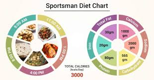 Diet Chart For Sportsman Patient Sportsman Diet Chart Chart