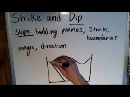 the basics of geology strike and dip