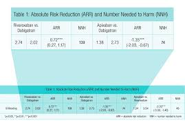 Comparing The Risk Of Gastrointestinal Bleeding Associated