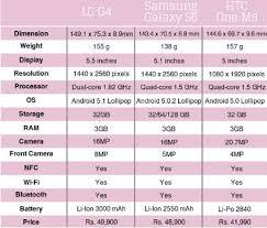 Vs Htc One M9 2015 Specification Comparison Chart List