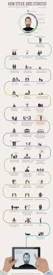 best steve jobs ideas steve jobs apple steve  how steve jobs started infographic