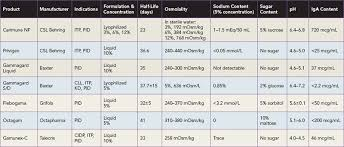 Ivig Comparison Chart The Mystery Of Ivig Page 2 Of 8 The Rheumatologist