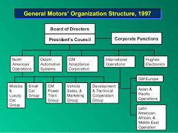 General Motors Organizational Chart 2018 Gm