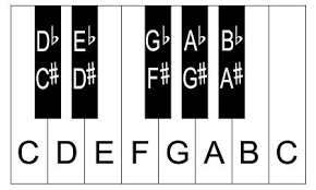 Piano Note Chart Piano Keyboard Diagram Piano Keyboard Layout
